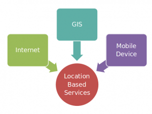 Location based services components