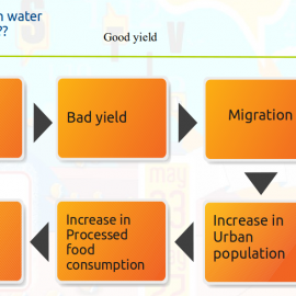 Population and Water