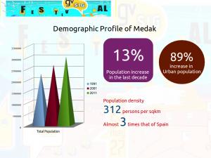 Population Stats : Medak